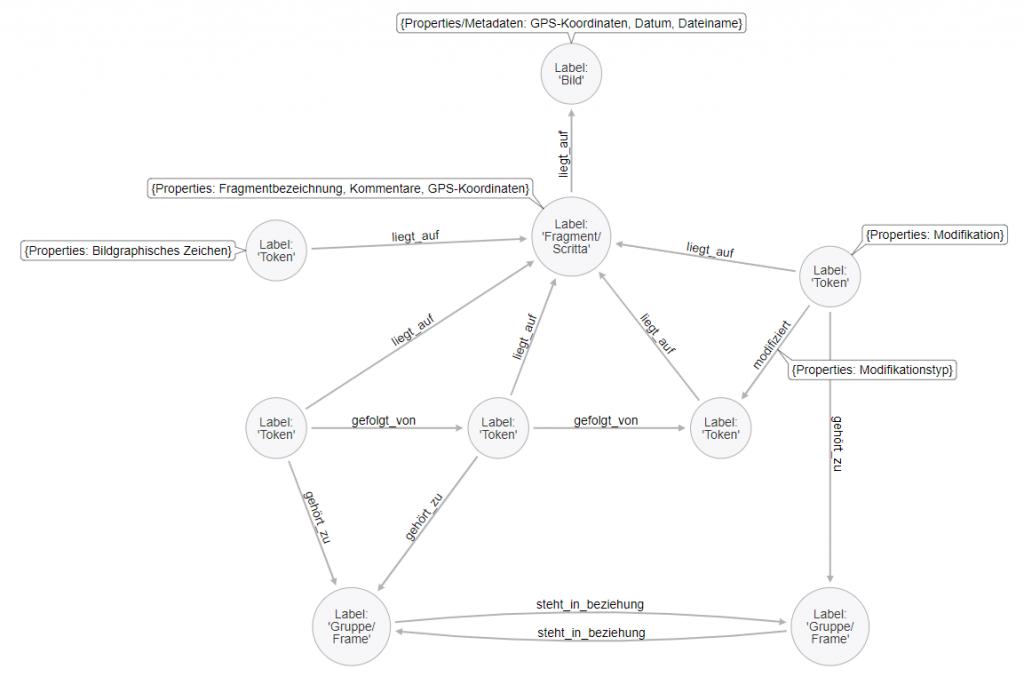 Grundlegende Datenstruktur des ScriMuRo-Korpus