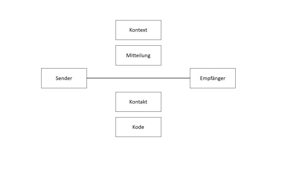 Kommunikationsmodell nach Jakobson (1960)